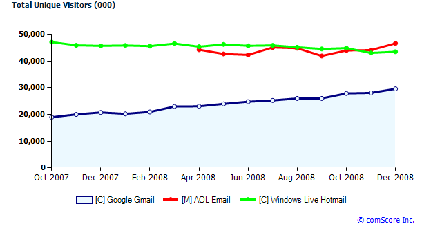 gmailvs-hotmailaol-chart